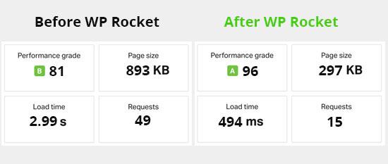 wp rocket pagespeed score
